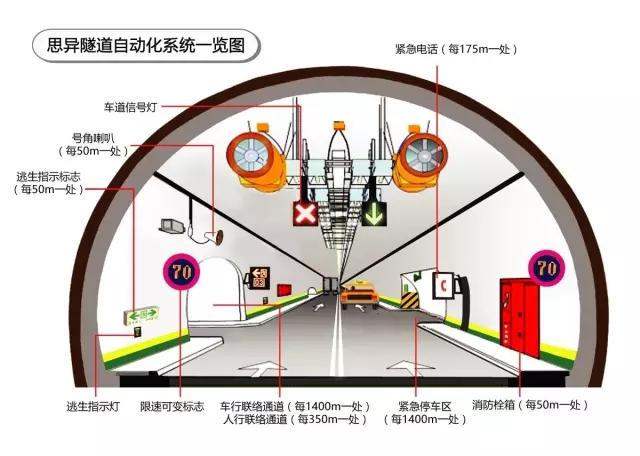 智能隧道:思异公司承接的隧道自动化控制系统介绍