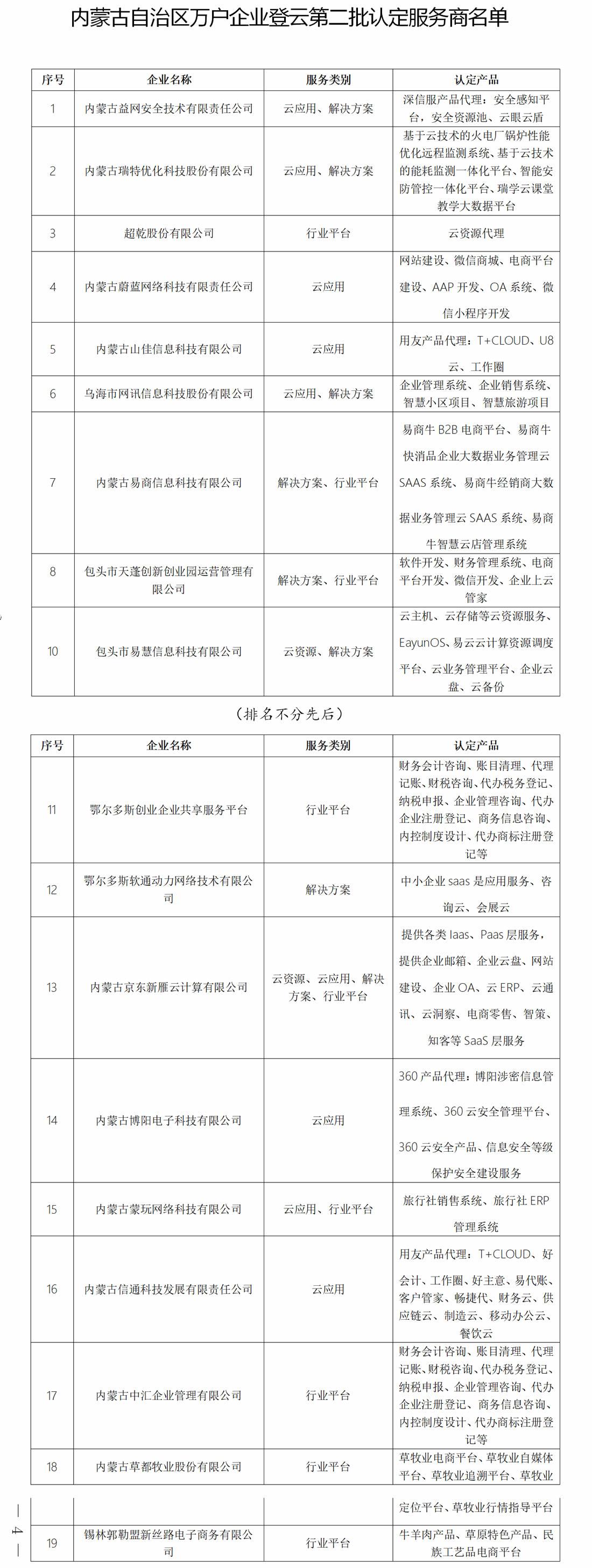 附件   关于公布内蒙古自治区万户企业登云 (第二批)认定服务商名单的通知